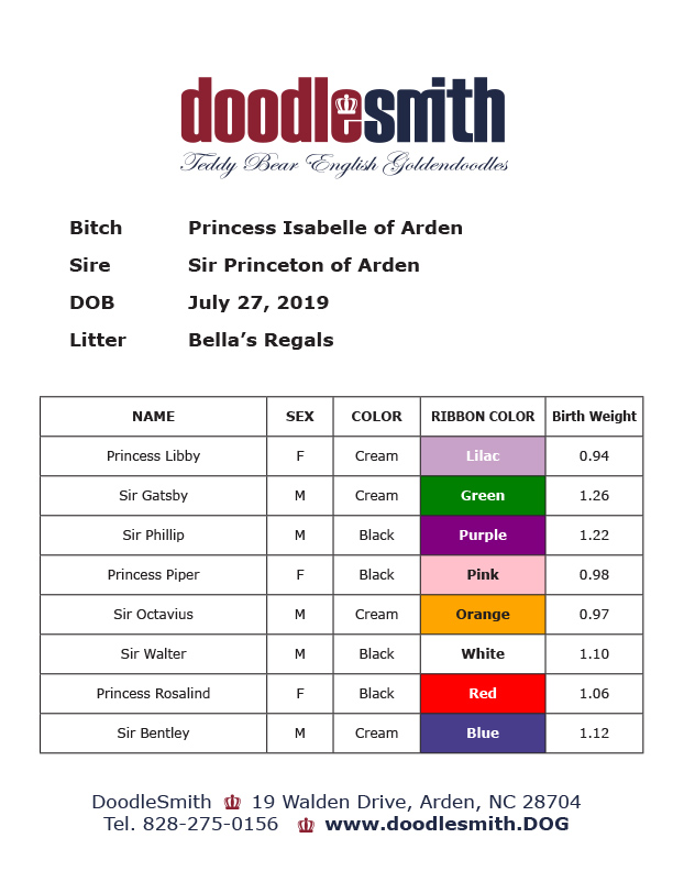 Birth Chart of Bella's Regals Litter
